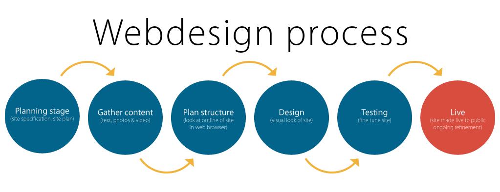 WebDesign Process Image