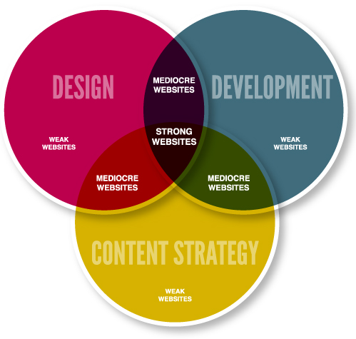 Website Strategy Graphic Image