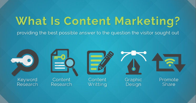 What Is Content Marketing Image