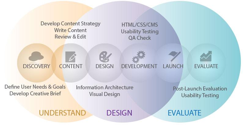 Website Design Process Image